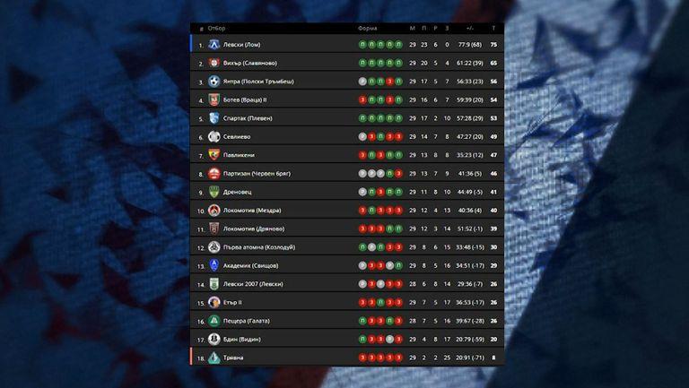 Левски (Лом) вкара 5 гола за 20 минути и победи служебно