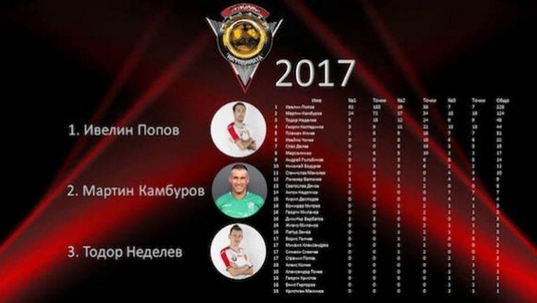 Галчев, Алекс Колев, Георги Христов и Бадема с точки за №1 на България - пълните класации