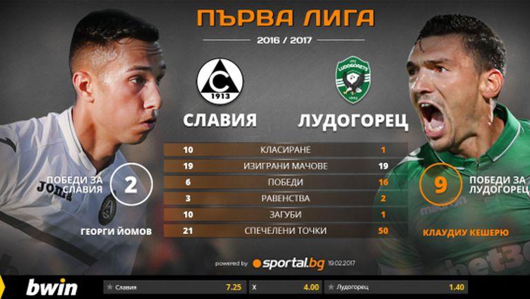 Лудогорец ще играе срещу Славия, но ще мисли за Копенхаген