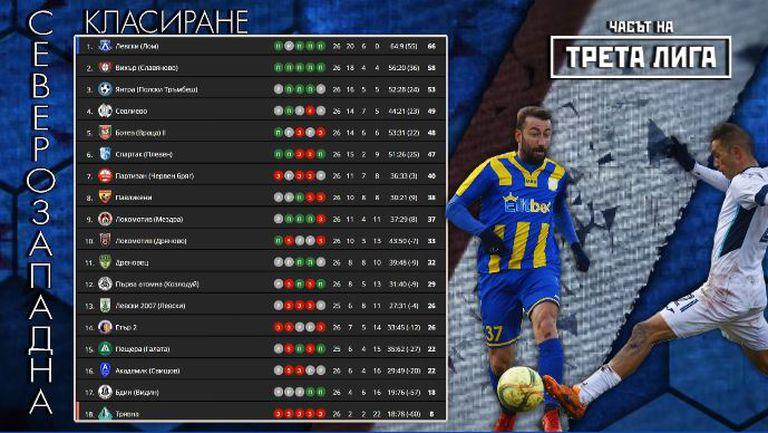 Левски (Лом) продължава по план към Втора лига