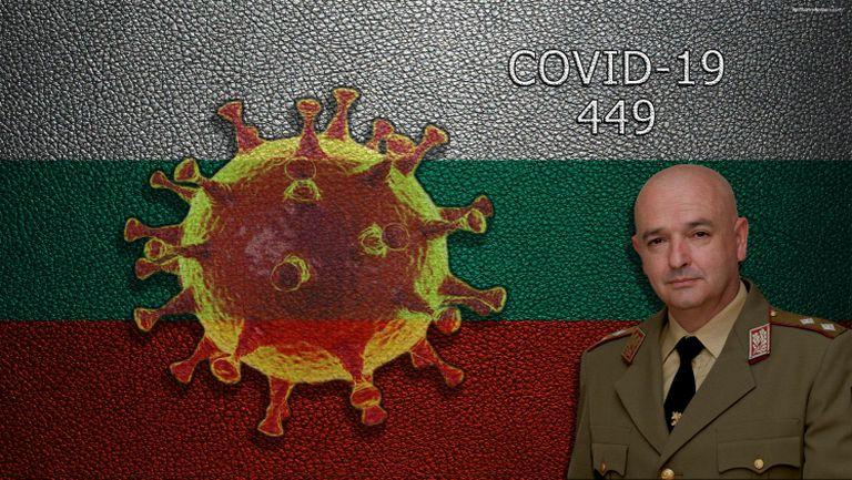 449 станаха установените заразени с Covid-19, новите случаи са 37