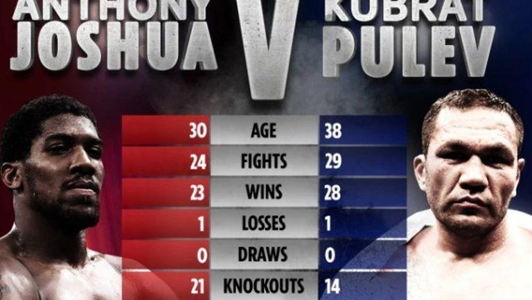 Забраниха бокса във Великобритания до края на април! Решението за Джошуа - Пулев е отложено